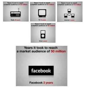 social media uptake